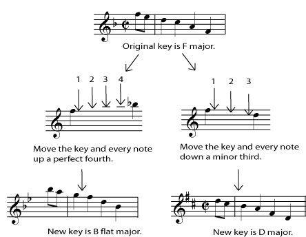 6 4 Transposition Changing Keys