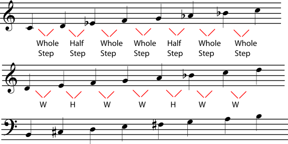 berklee music theory book 1 answer key pdf