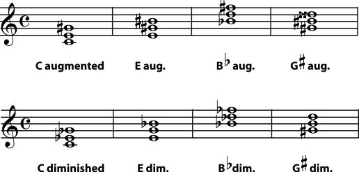 E Flat Diminished Triad 5.2 Naming Tria...