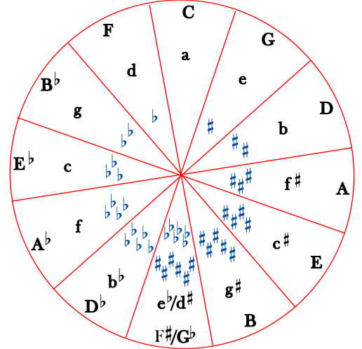 47 The Circle Of Fifths. The Major Key For Each Signature Is Shown As A Capital Letter Minor Small In Theory One Could Continue Around Circle Adding. Worksheet. Circle Of 5ths Worksheet At Clickcart.co