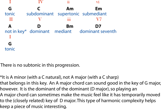 5.5 Beginning Harmonic Analysis