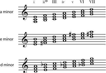 5.5 Beginning Harmonic...E Minor Triad Inversions