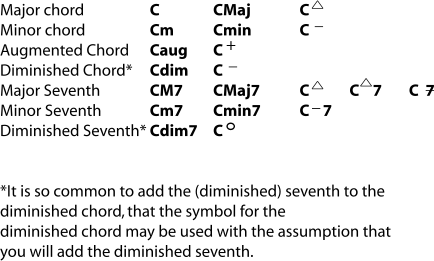 There Is Unfortunately A Wide Variation In The Use Of Chord Symbols Particular Notice That Some Such As Minus Sign And Triangle