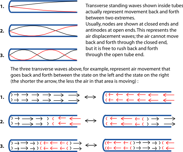 3 2 Standing Waves and Musical Instruments