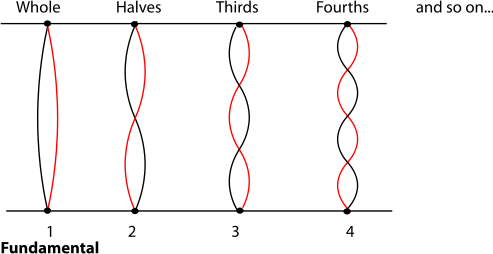 3 3 Harmonic Series I: Timbre and Octaves