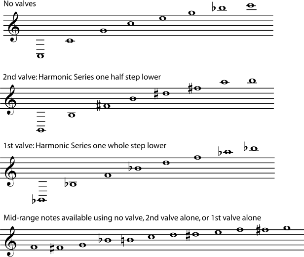 4 6 Harmonic Series II: Harmonics, Intervals, and Instruments